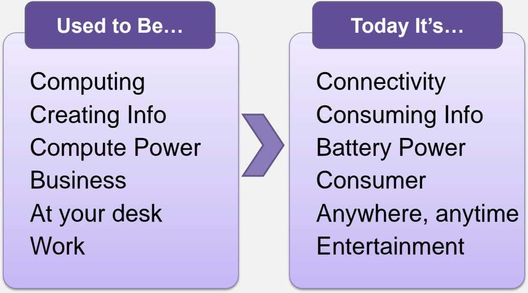 Used to Be… Today It's… Computing Creating Info Compute Power Connectivity Consuming Info Battery Power