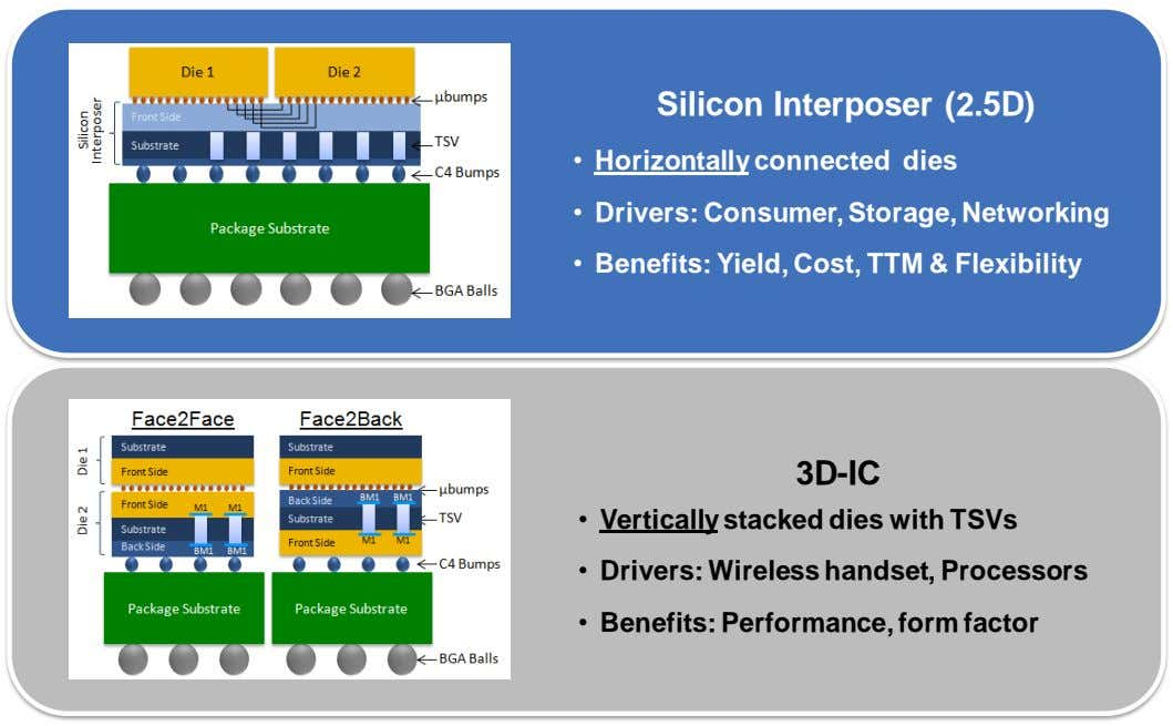 Silicon Interposer (2.5D) • Horizontally connected dies • Drivers: Consumer, Storage, Networking • Benefits: