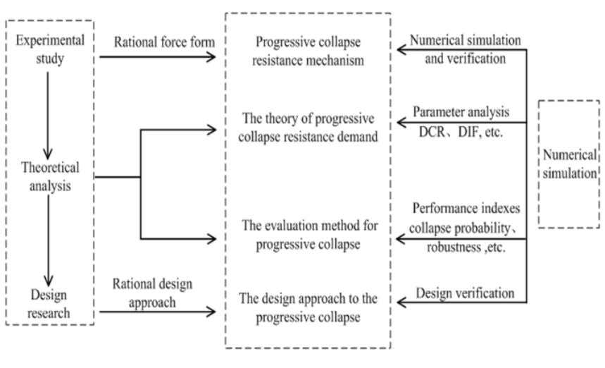 The Open Civil Engineering Journal, 2014, Volume 8 185 Fig. (5). The existing studies on progressive