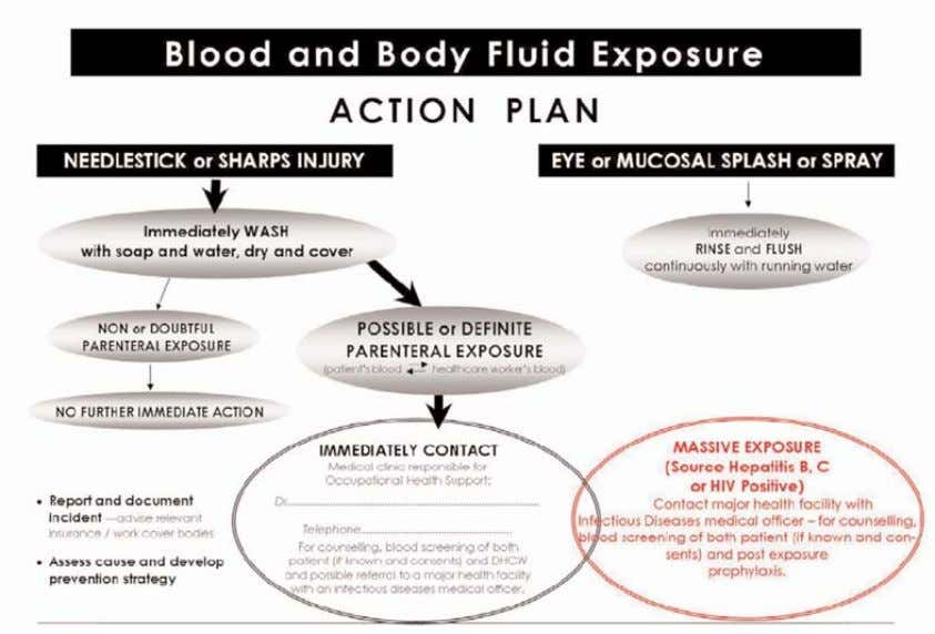 Appendix Blood and Body Fluid Exposure Protocol First aid • Stop work immediately, regardless of the