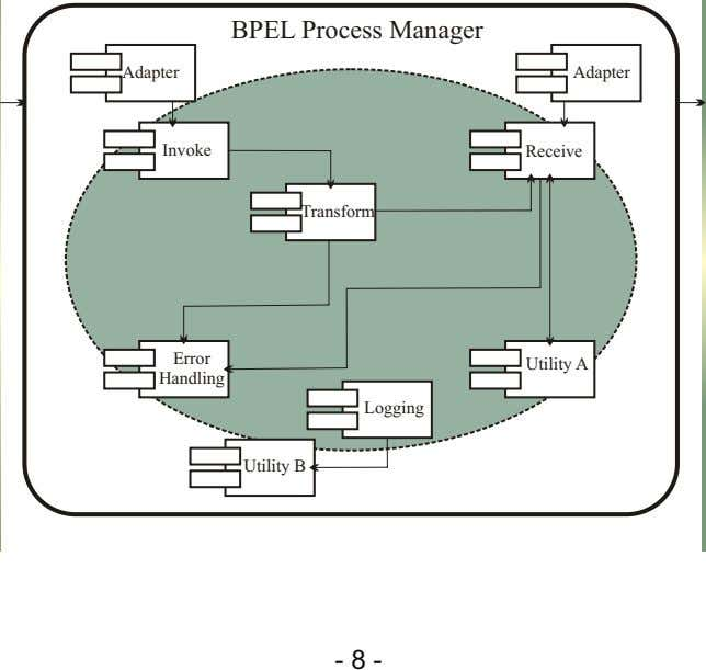 BPEL Process Manager Adapter Adapter Invoke Receive Transform Error Utility A Handling Logging Utility B