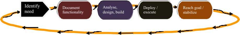 Identify Document Analyse, build Deploy / need functionality design, execute Reach goal / stabilize