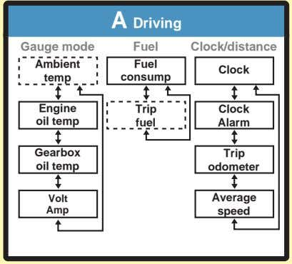 A Driving Gauge mode Fuel Clock/distance Ambient Fuel Clock temp consump Engine Trip Clock oil
