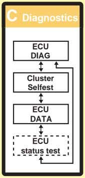 C Diagnostics ECU DIAG Cluster Selfest ECU DATA ECU status test