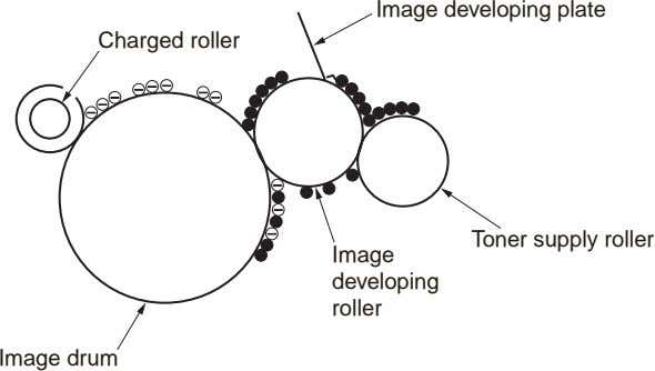 Image developing plate Charged roller To ner supply roller Image developing roller Image drum