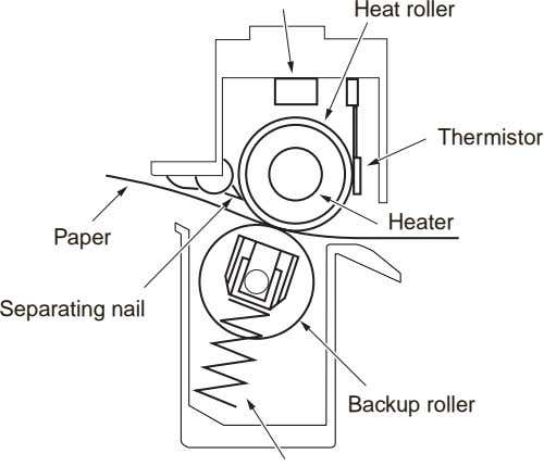 Heat roller Thermistor Heater Paper Separating nail Backup roller
