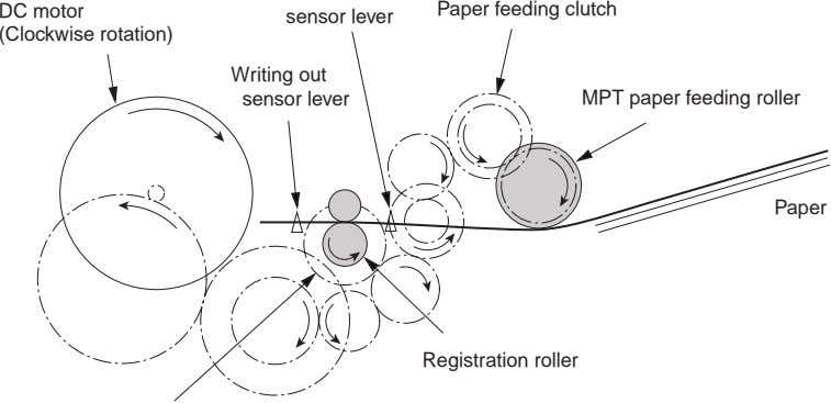 DC motor Paper feeding clutch sensor lever (Clockwise rotation) Writing out sensor lever MPT paper