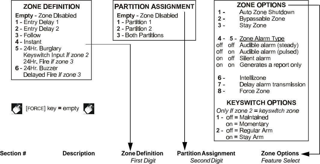 Section # Description Zone Definition Partition Assignment Second Digit Zone Options First Digit Feature Select