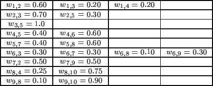 Table 1: Intercomponent Transition Probabilities We then assign time-dependent failure rates to each of the 10