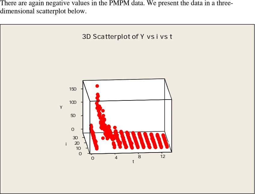 There are again negative values in the PMPM data. We present the data in a