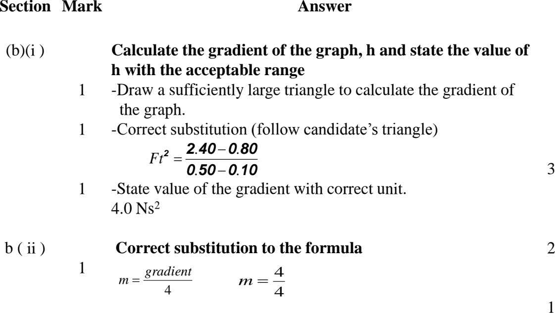 Section Mark Answer (b)(i ) Calculate the gradient of the graph, h and state the value