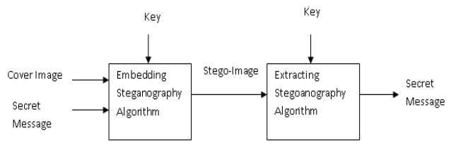 other words, one pixel can store 3 bits of secret message. Fig. 1 Steganography Process Diagram