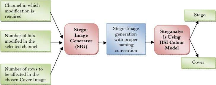 Channel in which modification is required Stego Stego- Stego-Image Steganalys generation Number of bits modified