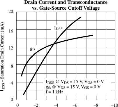 Drain Current and Transconductance vs. Gate-Source Cutoff Voltage 20 I DSS 16 12 g fs