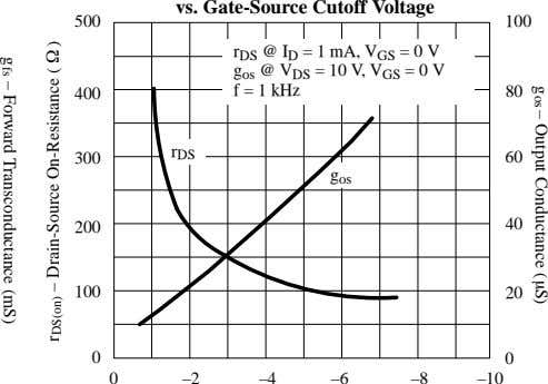 – Output Conductance ( S)g g fs – Forward Transconductance (mS) vs. Gate-Source Cutoff Voltage