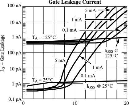 Gate Leakage Current 100 nA 5 mA 1 mA 10 nA 0.1 mA 1 nA