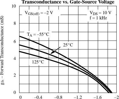 Transconductance vs. Gate-Source Voltage 10 V V = 10 V V GS(off) = –2 DS