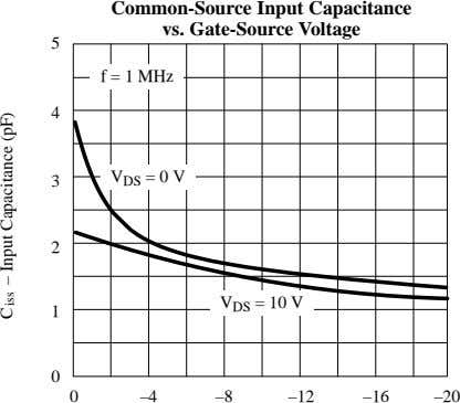 Common-Source Input Capacitance vs. Gate-Source Voltage 5 f = 1 MHz 4 V DS =
