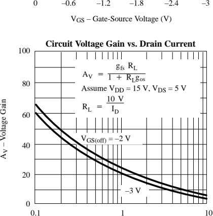 0 –0.6 –1.2 –1.8 –2.4 –3 V GS – Gate-Source Voltage (V) Circuit Voltage Gain