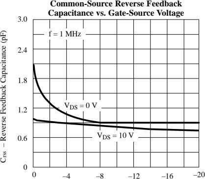 Common-Source Reverse Feedback Capacitance vs. Gate-Source Voltage 3.0 f = 1 MHz 2.4 1.8 V