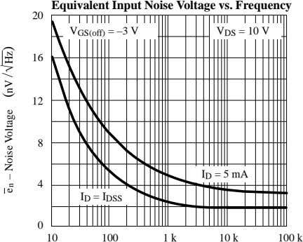 Equivalent Input Noise Voltage vs. Frequency 20 V GS(off) = –3 V V DS =