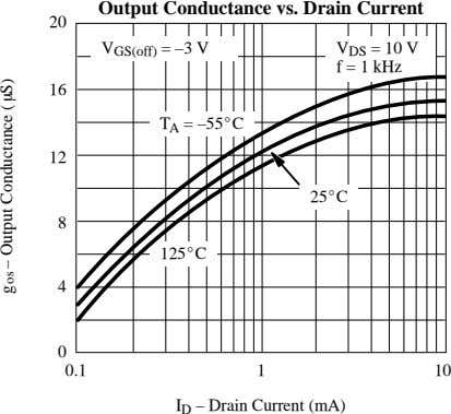 Output Conductance vs. Drain Current 20 V = 10 V V GS(off) = –3 V