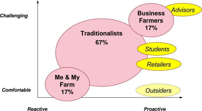 Advisors Business Challenging Farmers 17% Traditionalists 67% Students Retailers Me & My Farm Comfortable