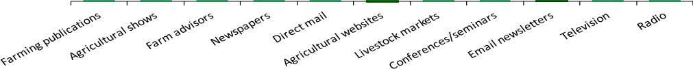 newsletters +23% Email newsletters 64% 60% Base: 200+ ha crops & grass 52% 52% 42% 40%