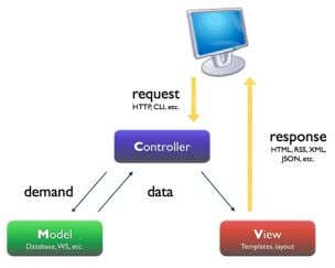 Figure 2.1 – MVC http://www.symfony-project.org/images/jobeet/1_2/04/mvc.png Le développement des applications sous