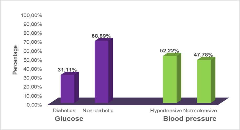 due to the high prevalence, as evidenced in Figure 3. Fig.3: Degree of diabetic and hypertensive