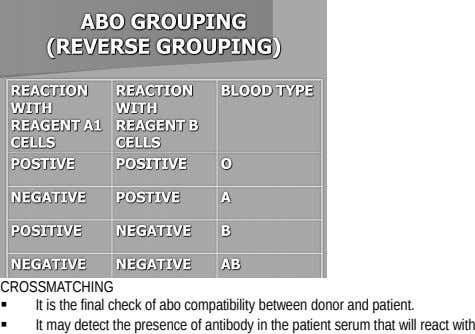 CROSSMATCHING It is the final check of abo compatibility between donor and patient. It may detect