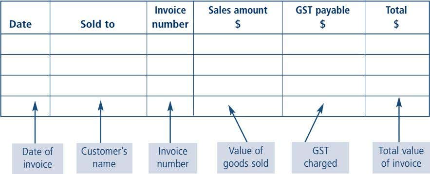 Invoice Sales amount GST payable Total Date Sold to number $ $ $ Date of