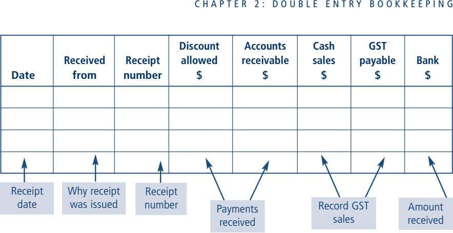 CHAPTER 2: DOUBLE ENTRY BOOKKEEPING Discount Accounts Cash GST Received Receipt allowed receivable sales