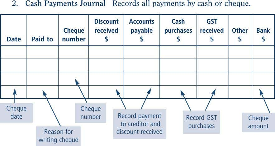 2. Cash Payments Journal Records all payments by cash or cheque. Discount Accounts Cash GST