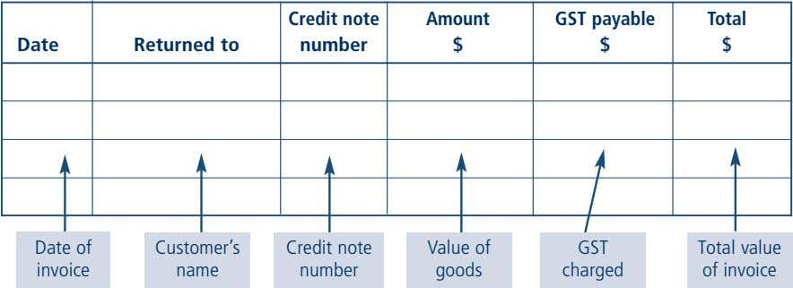 Credit note Amount GST payable Total Date Returned to number $ $ $ Date of