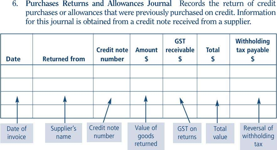 6. Purchases Returns and Allowances Journal Records the return of credit purchases or allowances that