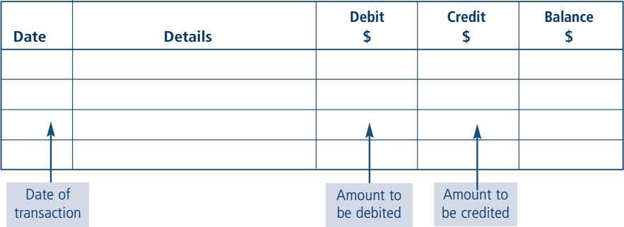 Debit Credit Balance Date Details $ $ $ Date of Amount to Amount to transaction