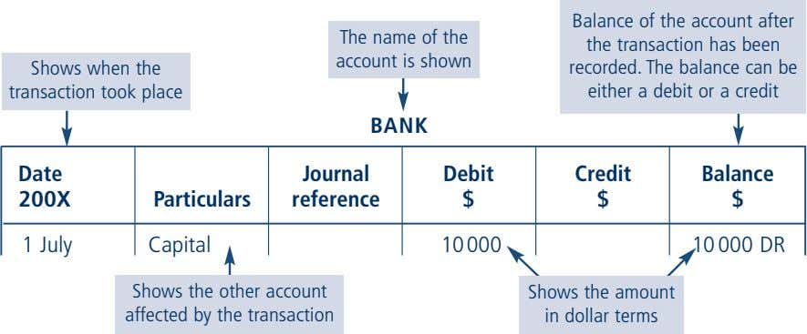 The name of the account is shown Shows when the transaction took place Balance of