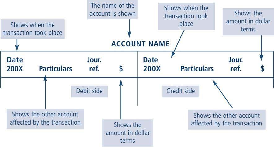 The name of the account is shown Shows when the transaction took place Shows when