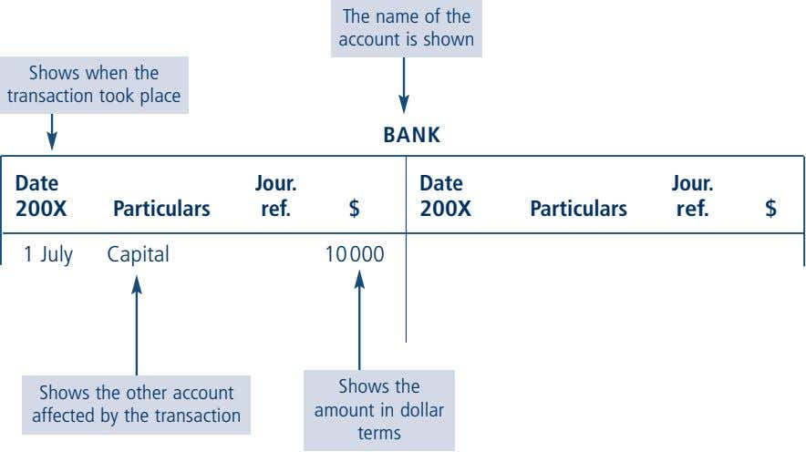 The name of the account is shown Shows when the transaction took place BANK Date