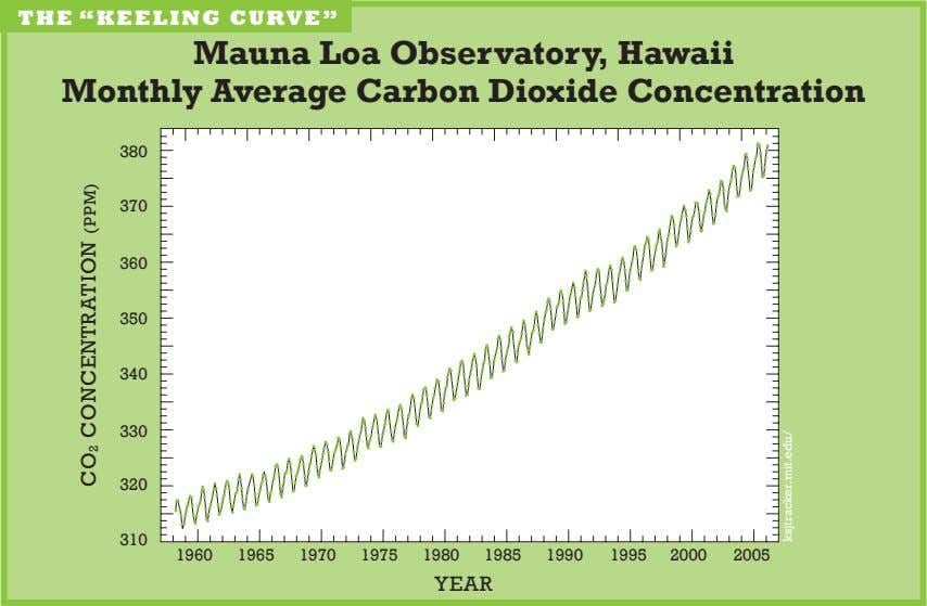 "The ""keeling curve"" mauna loa observatory, hawaii monthly Average Carbon dioxide Concentration 80 70 60"