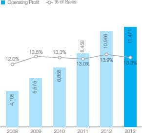 Operating Profit % of Sales 13.5% 13.3% 12.0% 13.9% 13.3% 13.0% 2008 2009 2010 2011