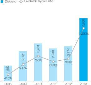 Dividend Dividend Payout Ratio 1,250% 750% 700% 650% 600% 415% 2008 2009 2010 2011 2012
