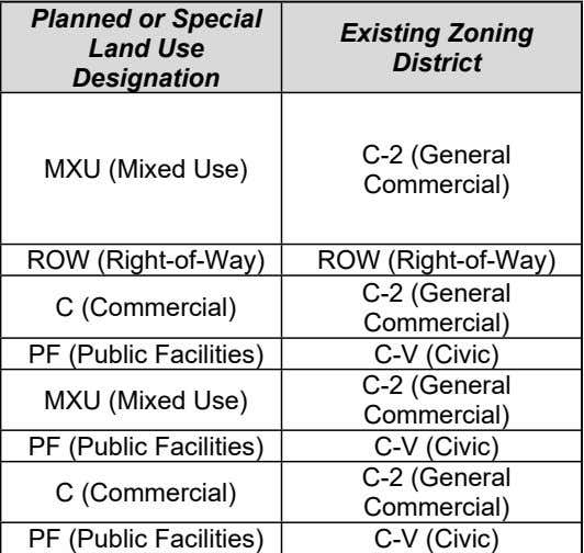 Surrounding Property Existing Land Use Per Title Planned or Special Land Use 19.12 Designation Existing