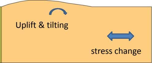 Uplift & tilting stress change