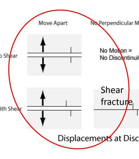 cause new void space (increase porosity, permeability) Shear fracture Joint, extension fracture Compaction band,