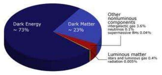 """Dark Energy"" and ""Dark Matter"" ""Dark Permeability"" "" One of the biggest challenges is to"