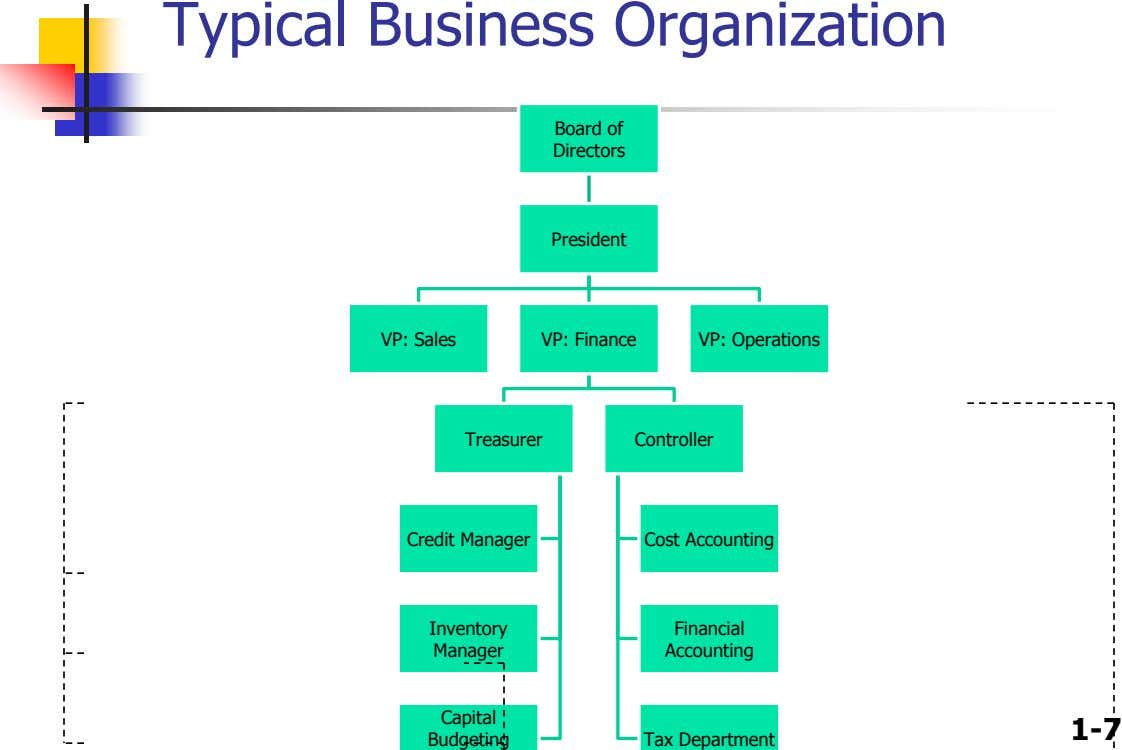 Typical Business Organization Board of Directors President VP: Sales VP: Finance VP: Operations Treasurer