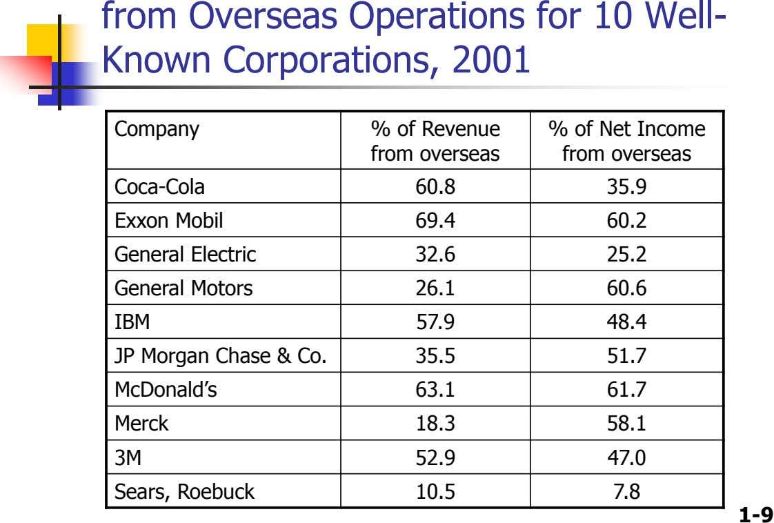 from Overseas Operations for 10 Well- Known Corporations, 2001 Company % of Revenue from overseas