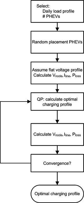 TRANSACTIONS ON POWER SYSTEMS, VOL. 25, NO. 1, FEBRUARY 2010 Fig. 5. Algorithm of coordinated charging.